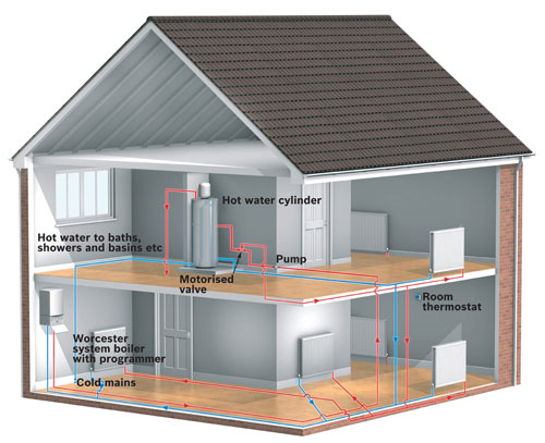 What Is A System Boiler Worcester Bosch Group